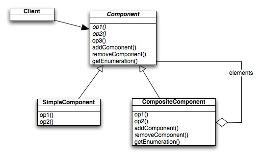 My little uml tools page looking uml diagrams ccuart Gallery